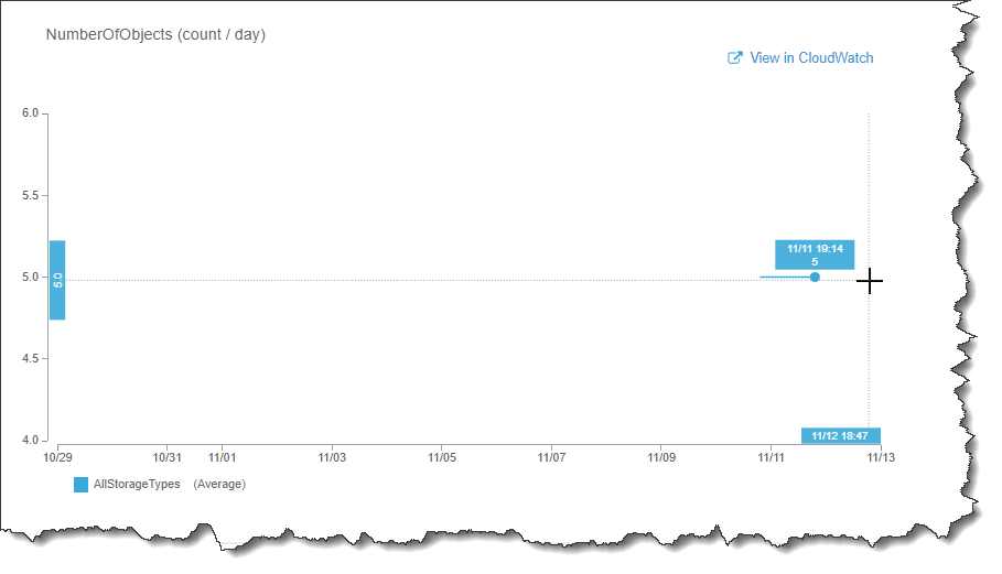 S3 CloudWatch Metrics