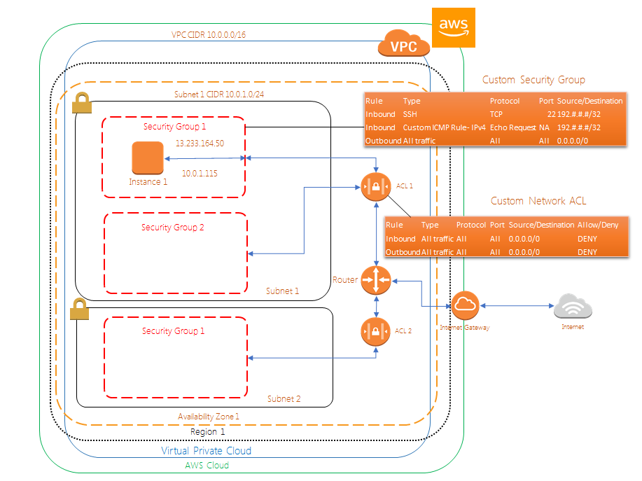 Create A Custom Vpc Network Acl Cloudaffaire