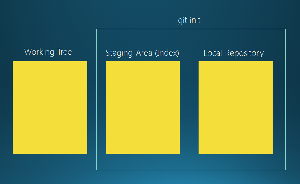 Git Repository Basic Concepts Part 1