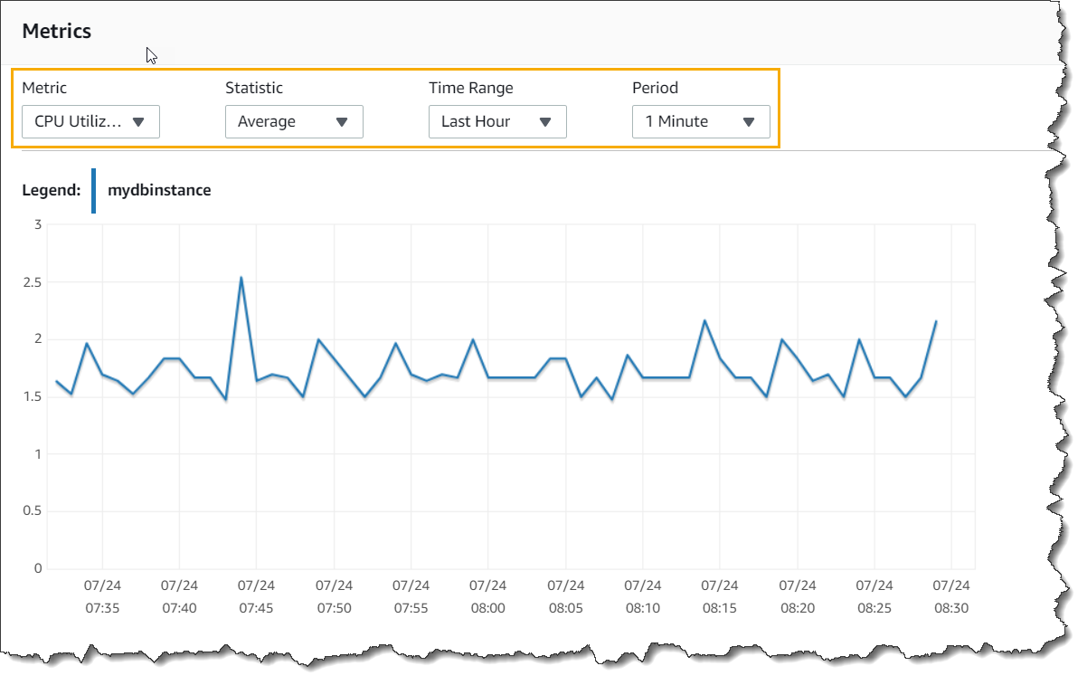 AWS RDS Instance Monitoring