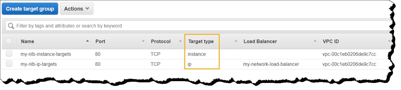 Network Load Balancer Target Groups