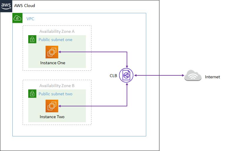 How To Create A Classic Load Balancer Using AWS CLI