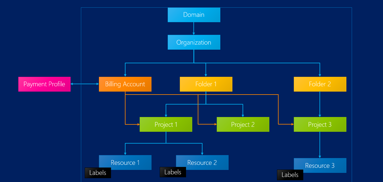 AWS Vs Azure Vs GCP Account Organization