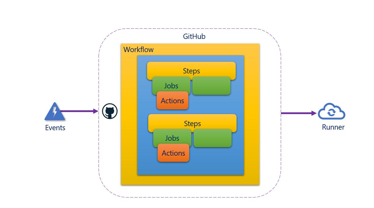 How To Create GitHub Actions Using API