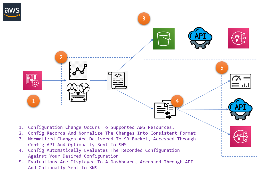 How AWS Config Service Works